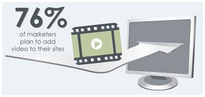 4 content marketing richtlijnen voor een interactieve online video