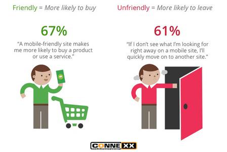 Google onderzoek naar het effect van mobiele websites