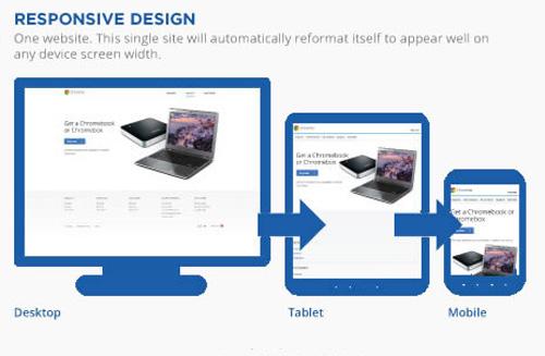 Webdevelopment in 2013: Responsive webdesign