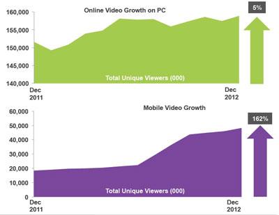comScore onderzoek naar aantal online video kijkers in EU5 landen 2012